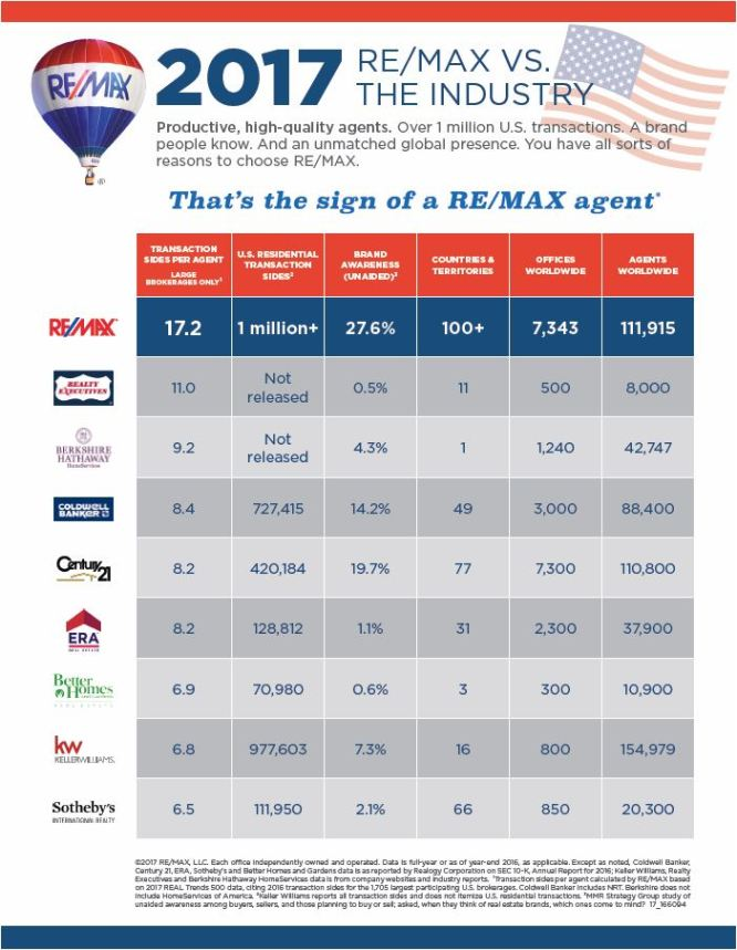 REMAX vs. Industry 2017 Graph